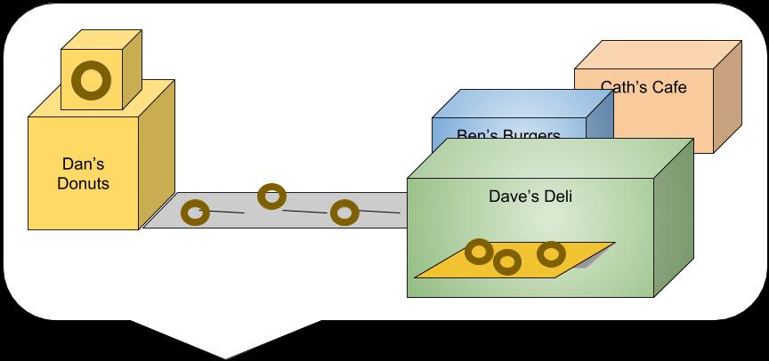 API sausage factory example (6).png