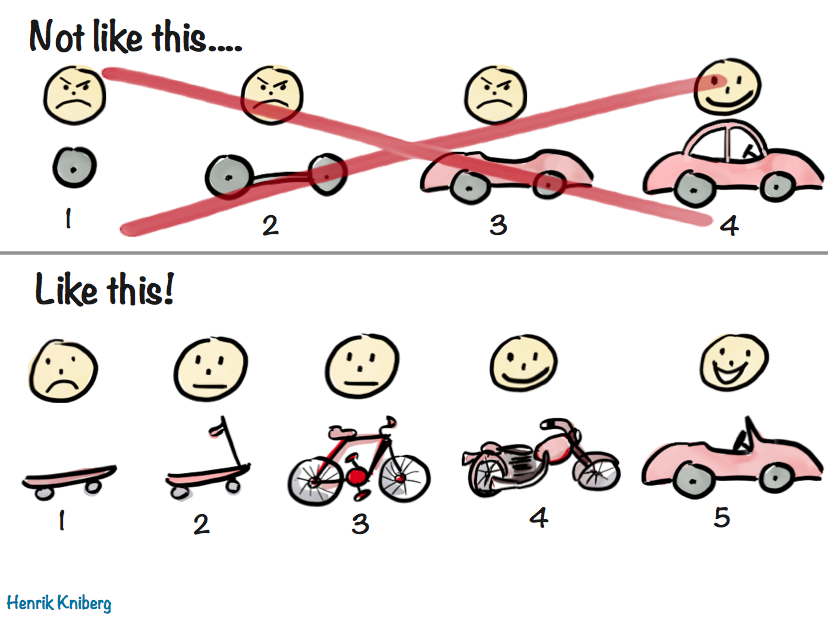 (Source:  Making sense of MVP – and why I prefer Earliest Testable/Usable/Lovable )