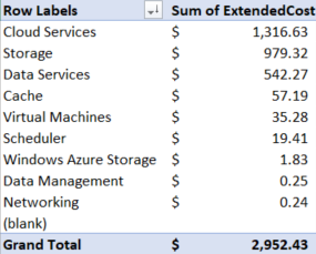 Cost by service pivot table