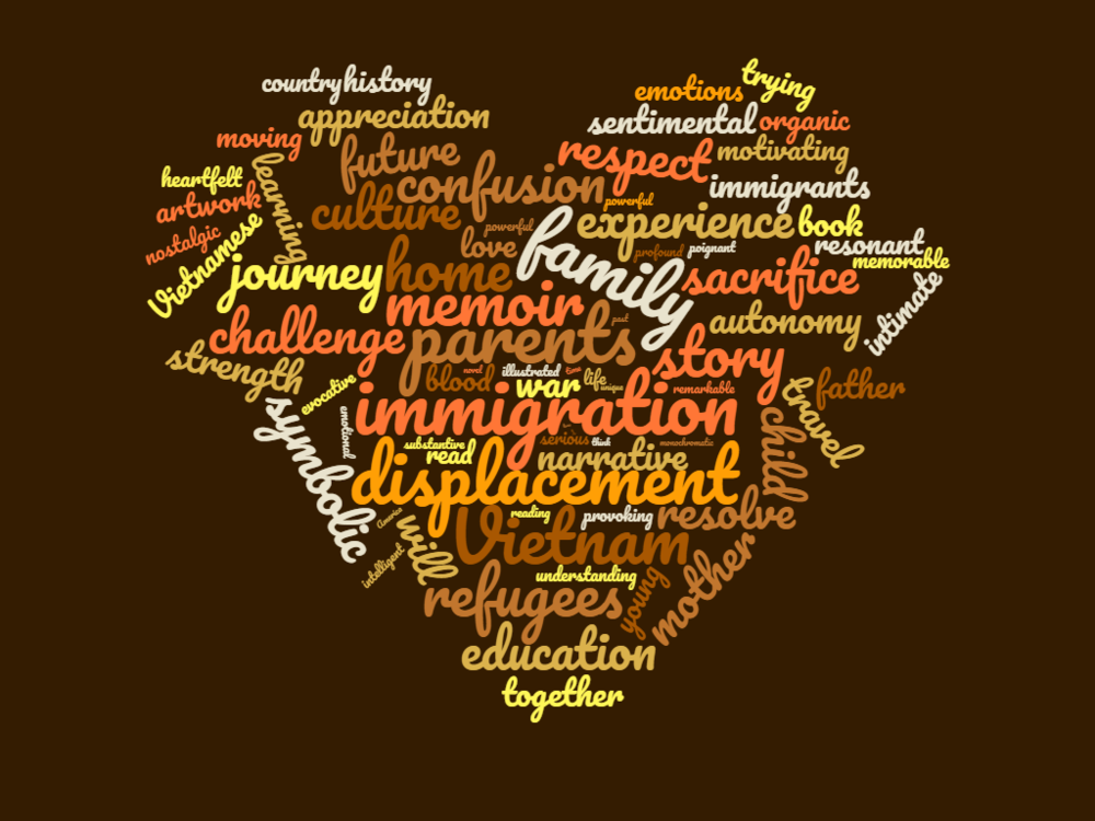 """The Word Cloud above contains a collection of book reviews that highlight themes surrounding """"The Best We Could Do."""""""
