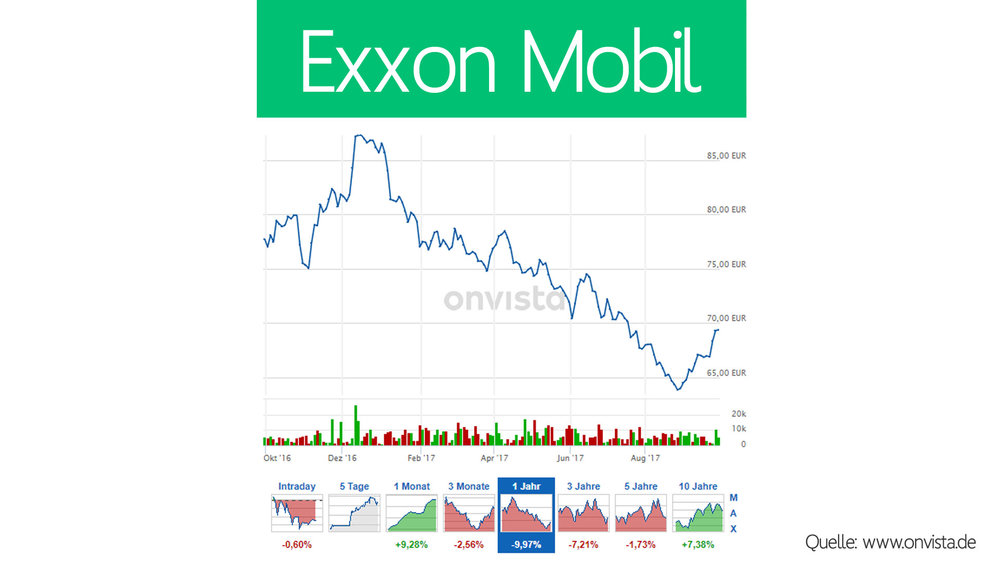 exxon-kurs.jpg