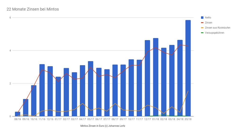 Zinseinnahmen bei Mintos in 22 Monaten. Blau: Insgesamt (Netto); Rot: Zinsen; Gelb: Zinsen aus Rückkäufen; Grün: Verzugsgebühren