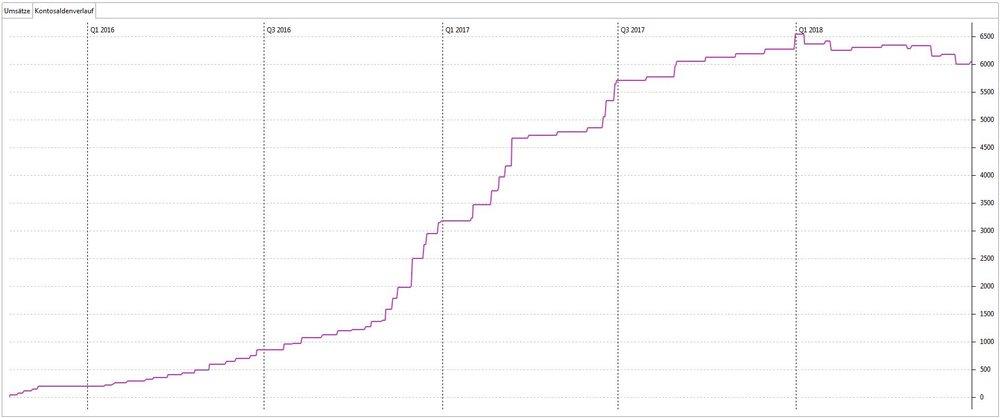 Kontosaldenverlauf für mein Bondora Konto. Quelle: Statistik aus Portfolio Performance