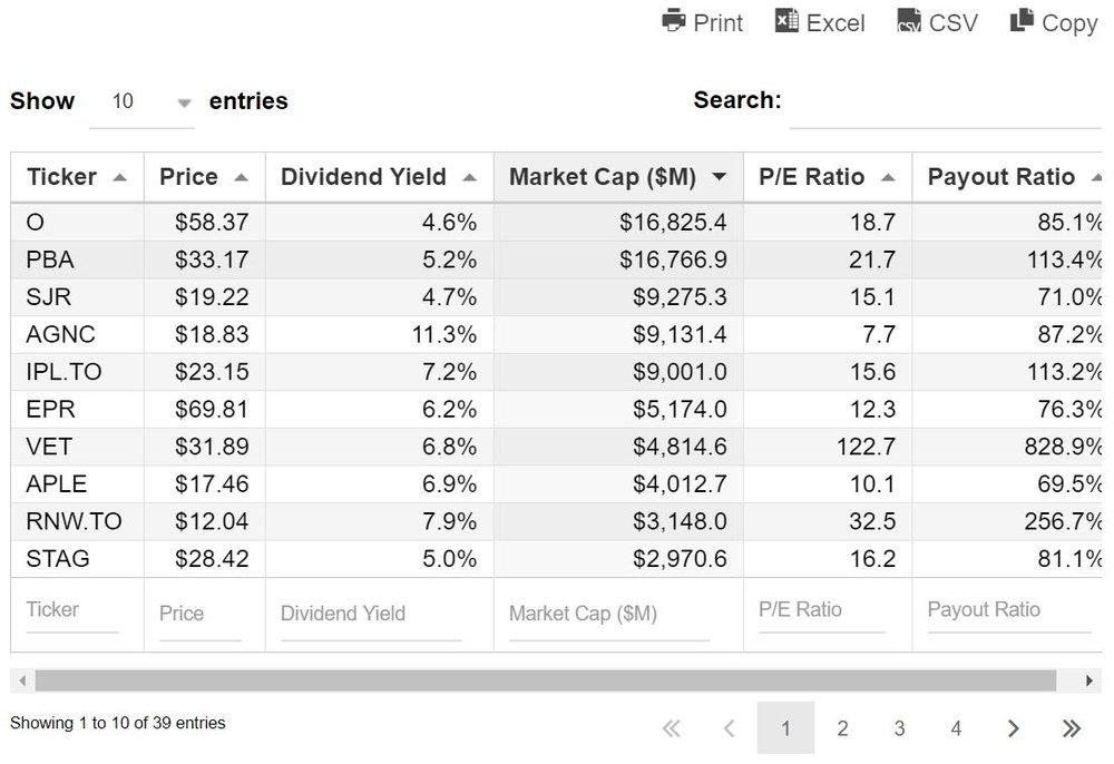 Screenshot der interaktiven Liste monatlich Dividenden zahlender Aktien von suredividend.com