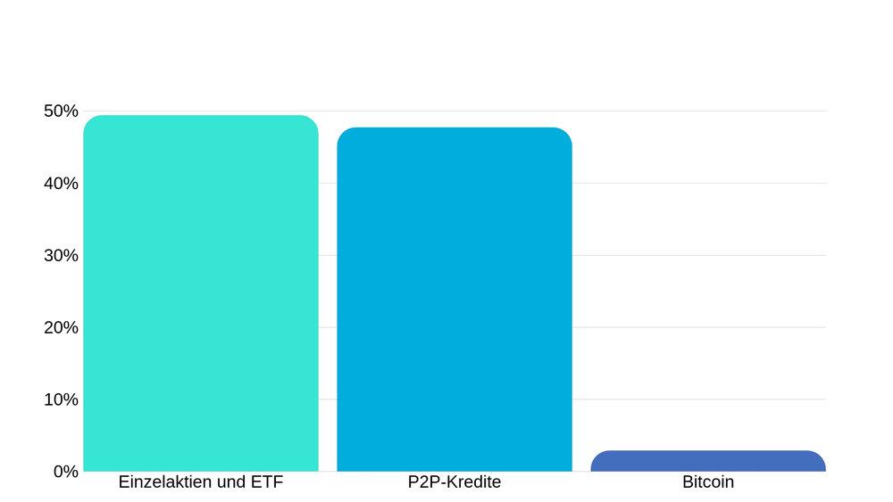 Meine derzeitige Verteilung der Assetklassen im Jahr 2019