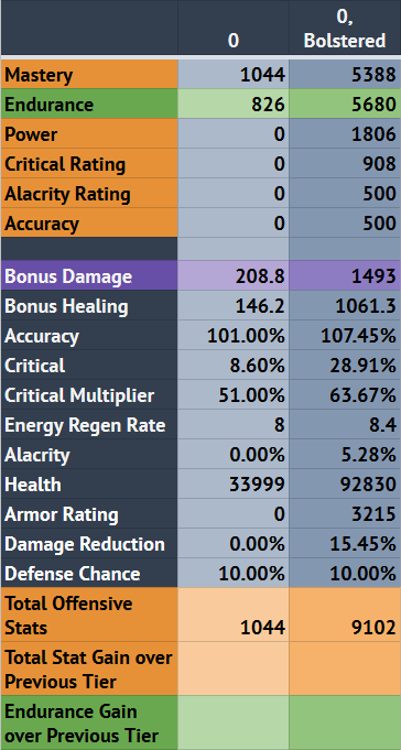 Table 1: Bolster at 0 item rating (DPS).