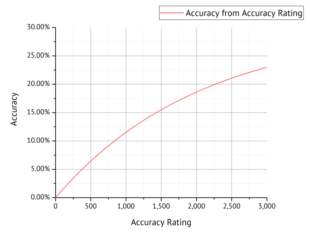 Fig. 10: Accuracy as a function of Accuracy Rating.