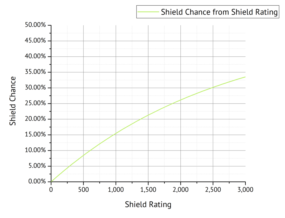 Fig. 11: Shield Chance as a function of Shield Rating.