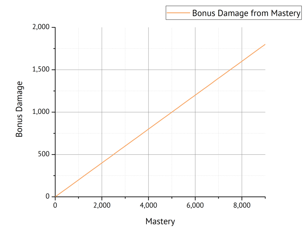Fig. 2: Bonus Damage as a function of Mastery.