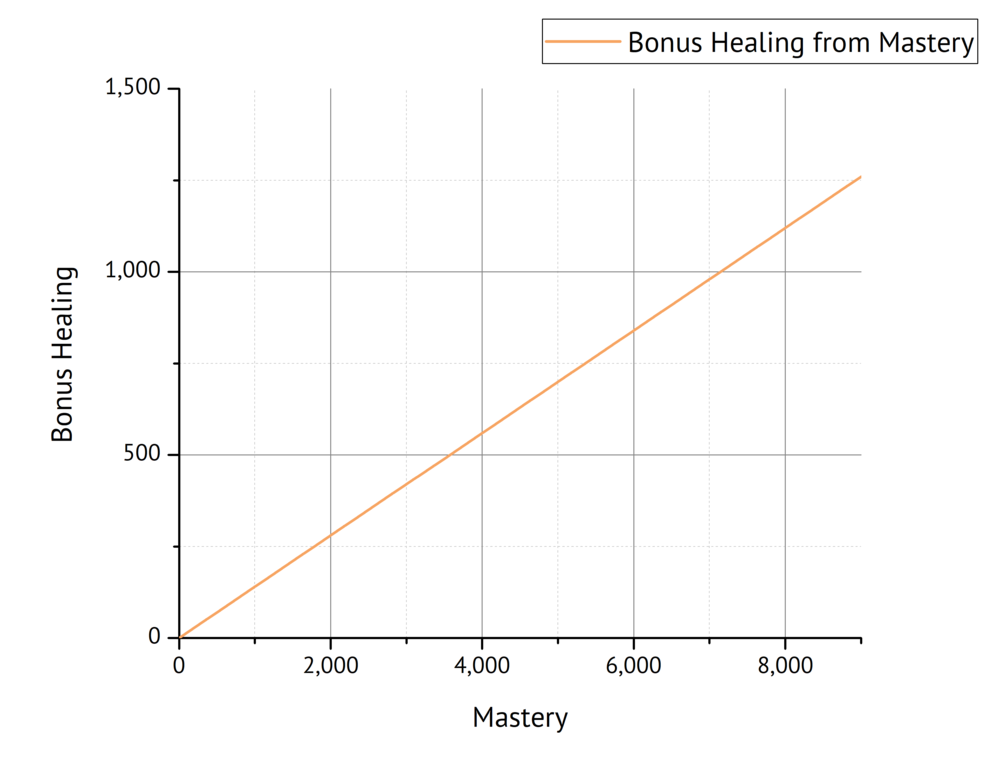 Fig. 3: Bonus Healing as a function of Mastery.