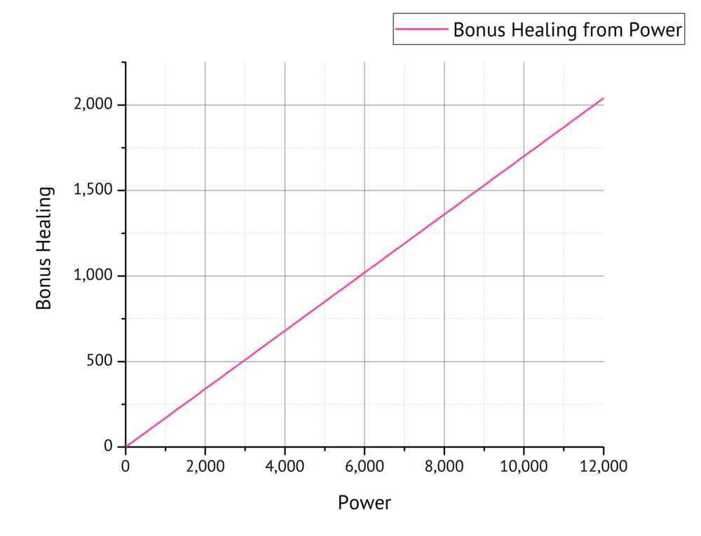 Fig. 6: Bonus Healing as a function of Power.