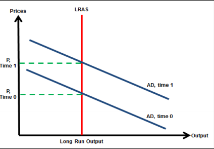 Figure 1: A Change in Aggregate Demand