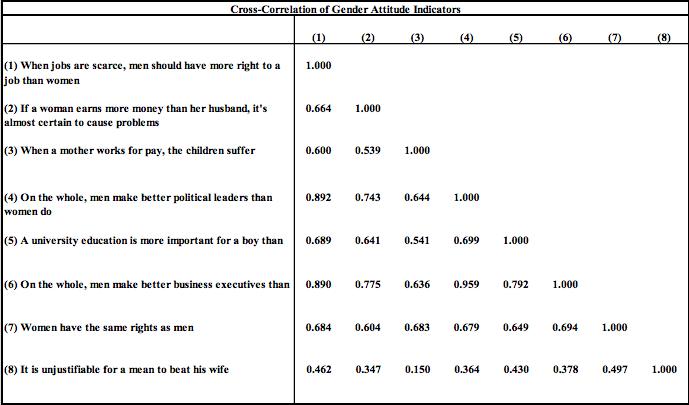 Sources: World Values Survey, Author Calculations