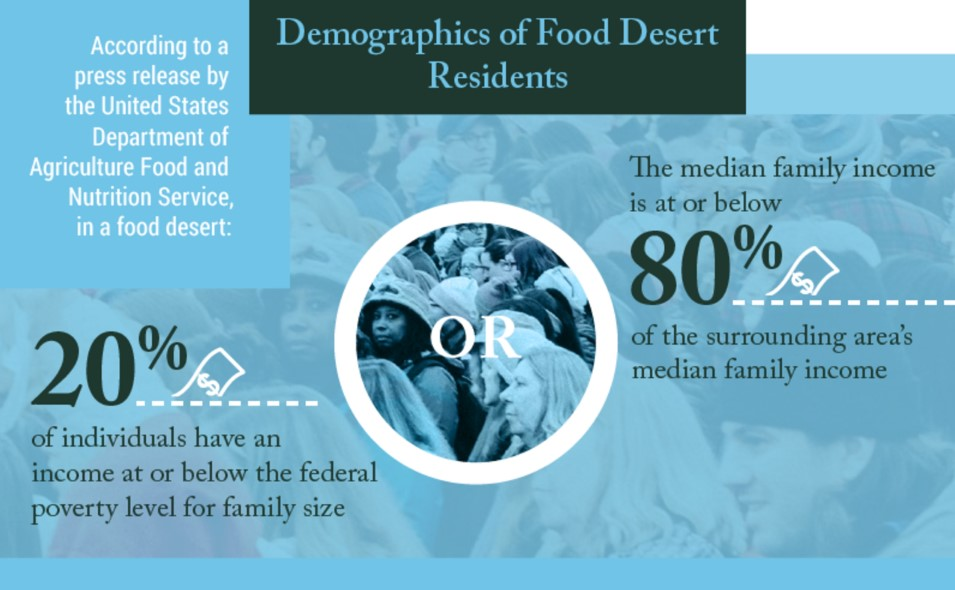 Demographics of Food Deserts.jpg
