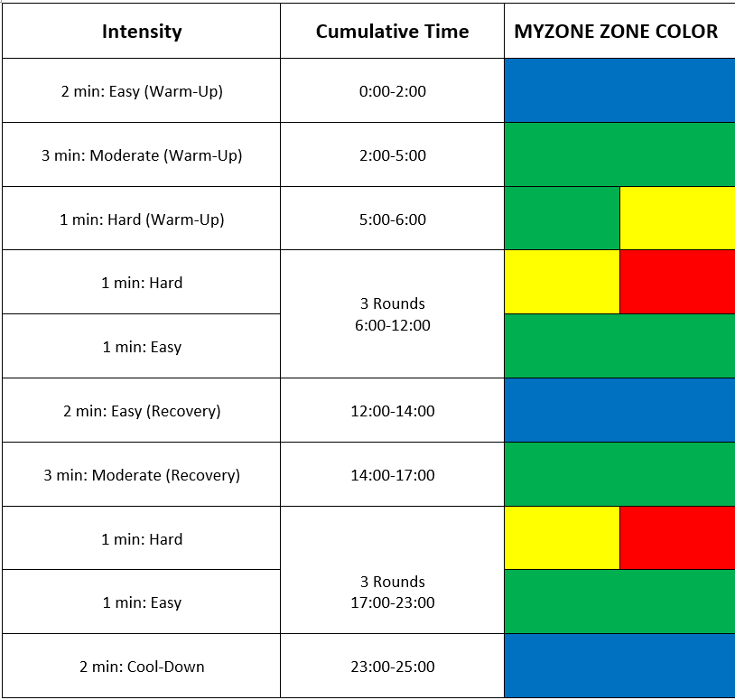 MyZone Zone Workout.png