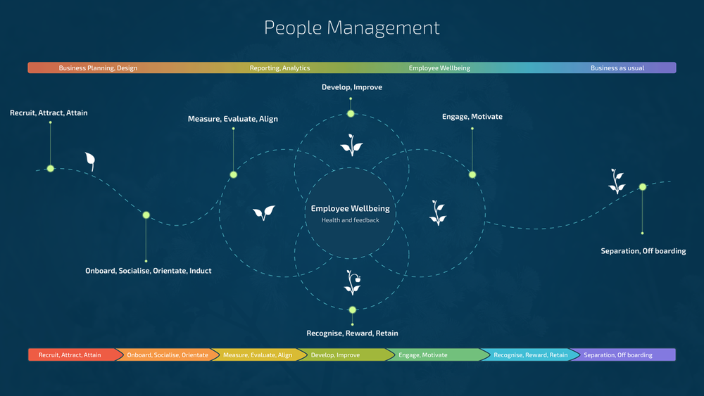 people-management