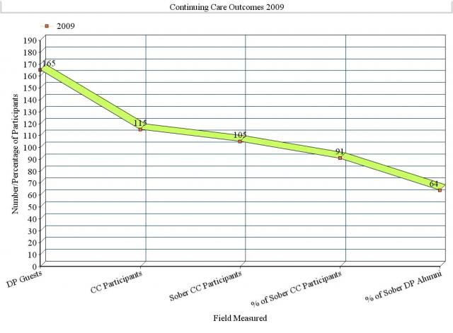 Graph of 2009 Continuing Care Recovery Outcomes - Discovery Place, TN