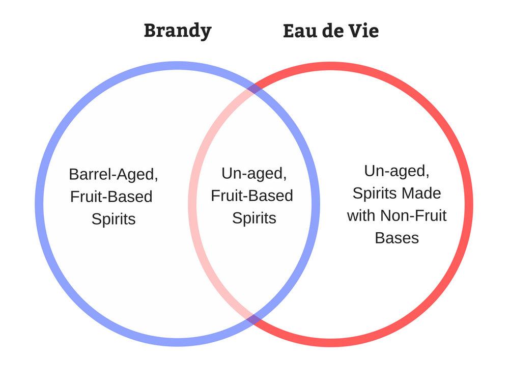 Eau de Vie vs Brandy.jpg