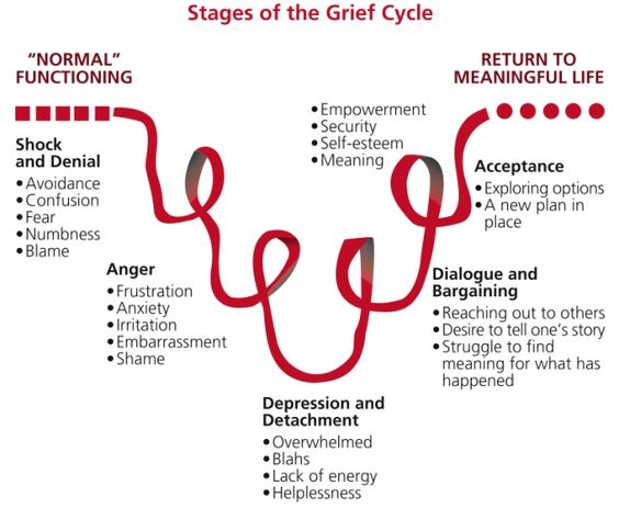 stages of grief.jpg