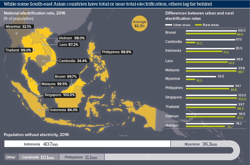 Figure 2: An overview of the Southeast Asian urban and rural electrification rates. (Source:  Oxford Analytica )