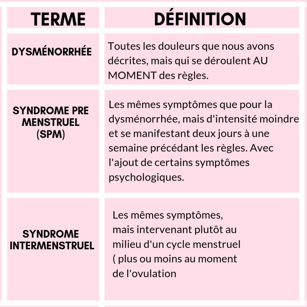 Les différents types de dysménorrhées, ou douleurs pendant les règles