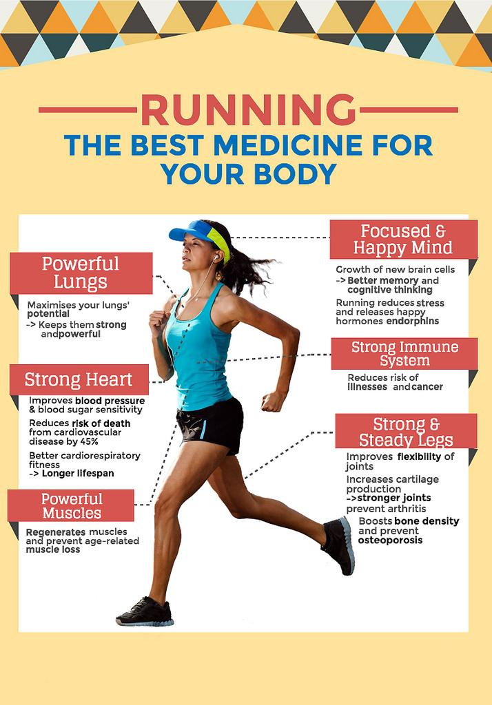 Source:   https://masjcs.com/running-can-medicine-body/