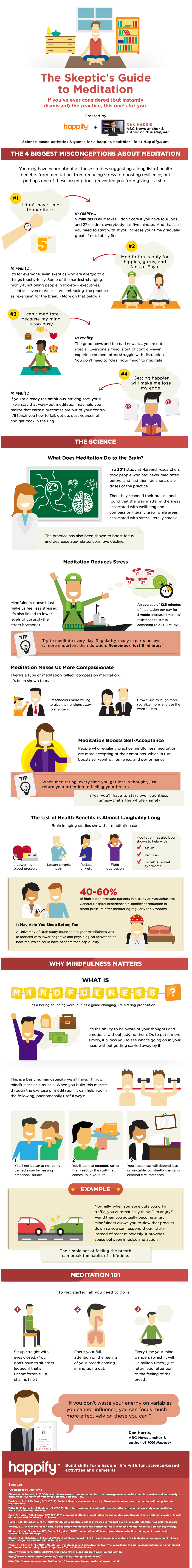 https://www.happify.com/hd/skeptics-guide-to-meditation-infographic-dan-harris/