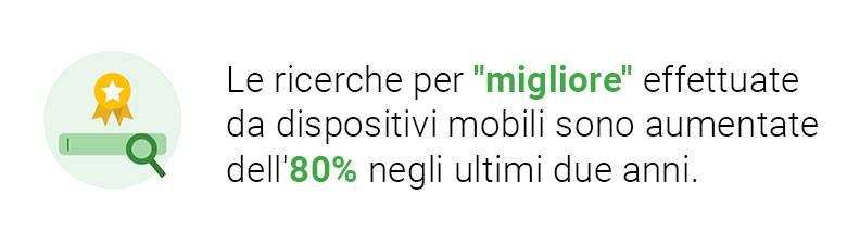 """le ricerche per migliore effettuate da dispositivi mobili sono aumentate dell'80% negli ultimi due anni. Un modo per aumentare la visibilità locale è utilizzare la parola chiave """"migliore"""""""