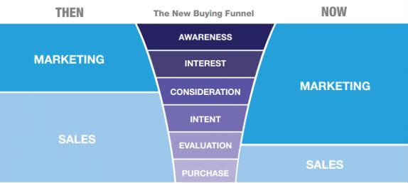 Il nuovo imbuto di vendita o funnel di vendita che include il marketing nella parte superiore e le vendite nella parte inferiore
