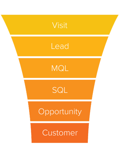 MARKETING FUNNEL DI  HUBSPOT