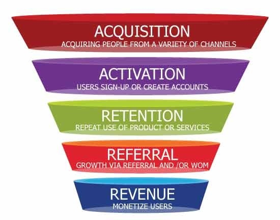 il growth hacking funnel