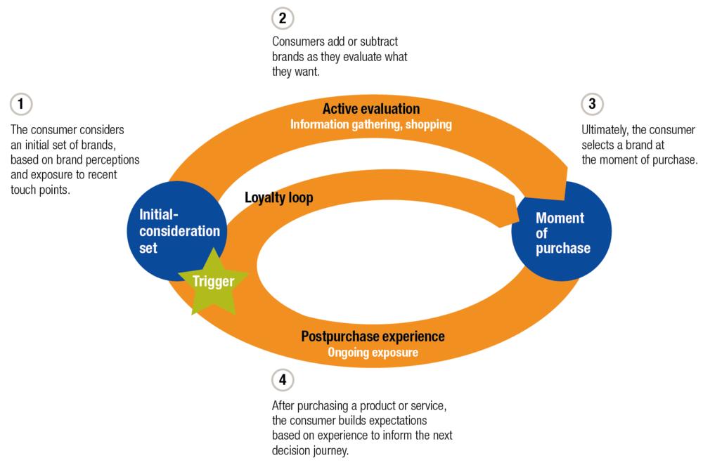 il consumer decision journey sviluppato da  mckinsey