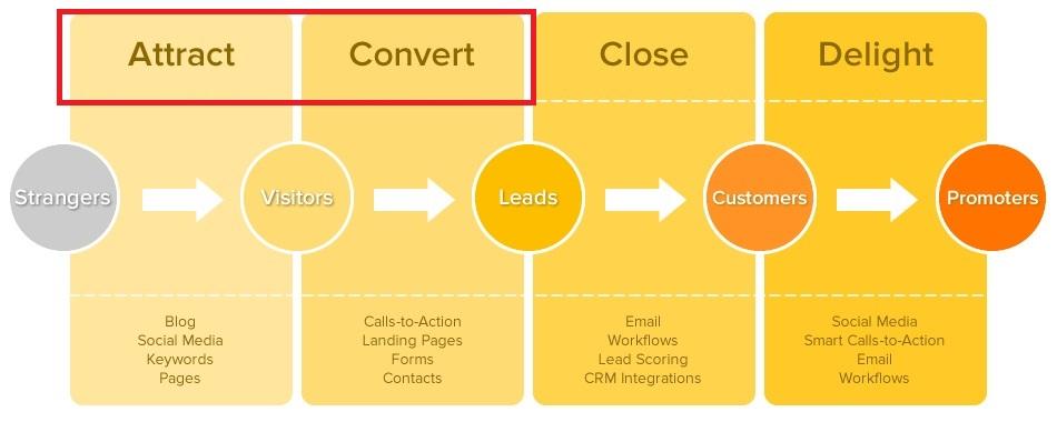 il blog e la lead generation coprono principalmente le due fasi di attract e convert