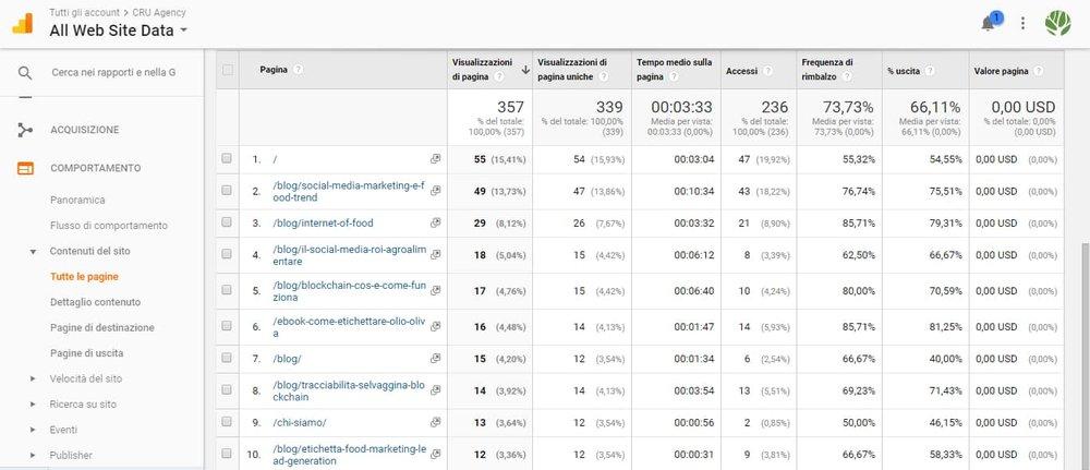 Blog come canale nella sua interezza per analizzare le metriche dei contenuti