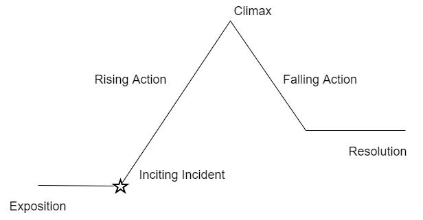 La piramide di freytag