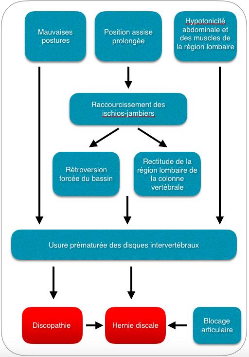 Fig 2 : Suite logique