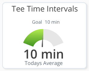 Automated tracking of tee time intervals which is one of the most productive tools to use for effective pace of play management