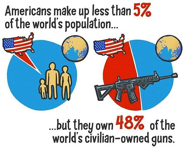 Did you know? What do you think about this? Let us know! 🇺🇸 Source: Small Arms Survey 2007 & Andy Warner