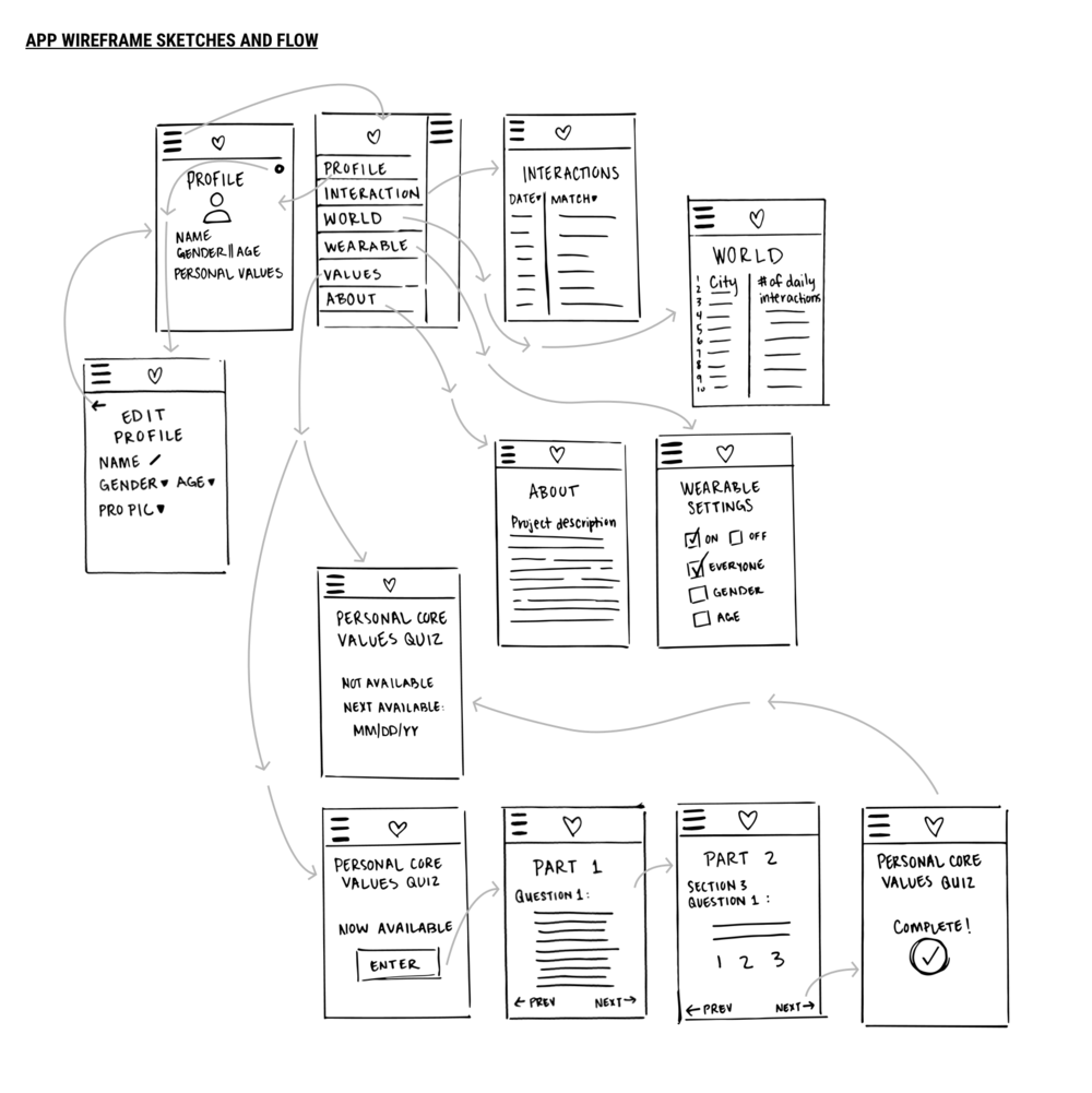 Hand-drawn wireframes to outline the flow of the app