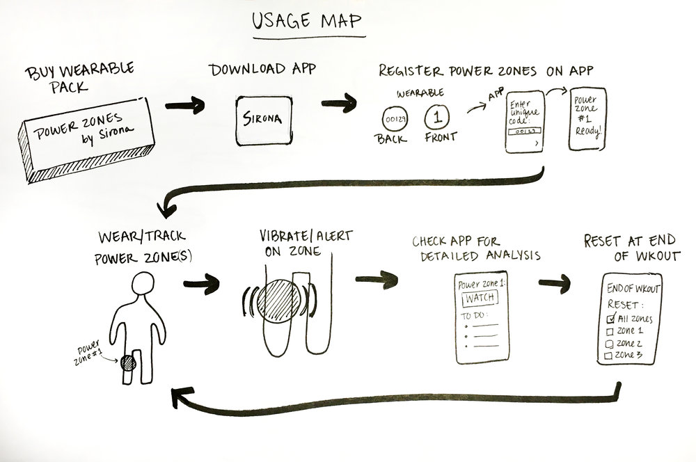 Map of product - A sketch of my product concept to show how I envision the user interacting with the app and the wearable