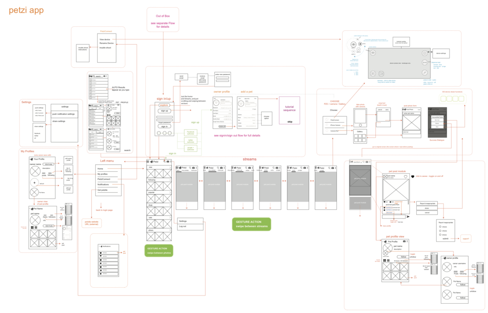 Petzi Android application architecture and screen flow