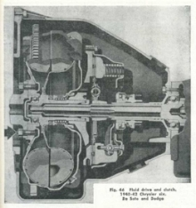 Chrysler's Fluid Drive Semi-Automatic Transmission ( www.KitFoster.com )
