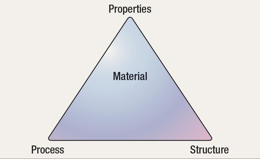 process-matl-structure.jpg