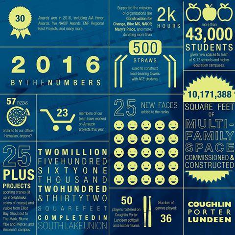 CoughlinPorterLundeen-2016-infographic.jpg