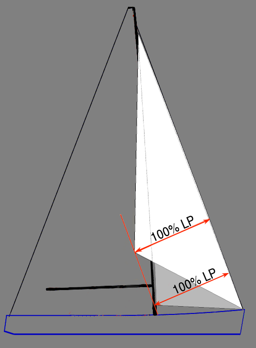 Both sails have the same LP measurement, while the Jib Topsail overlaps the mast and the upwind jib does not.