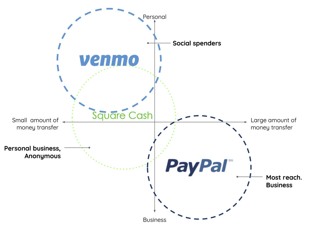 Venmo competitive analysis