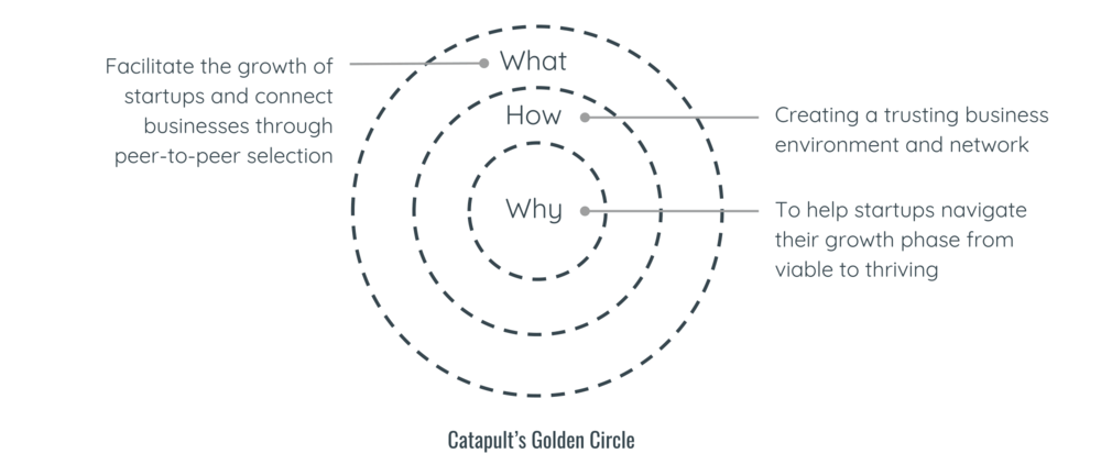 Catapult golden circle