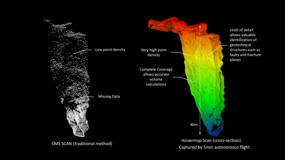 Comparison of scans obtained of a stope from a CMS and Hovermap