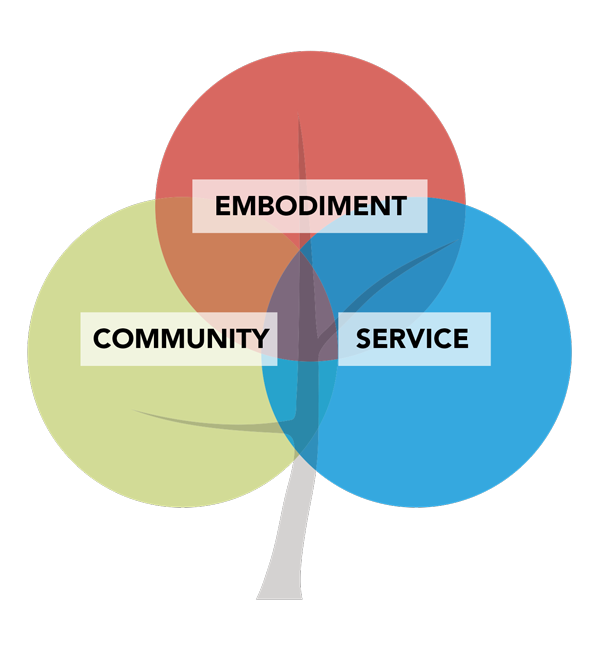 Core Values: Community, Embodiment, Service