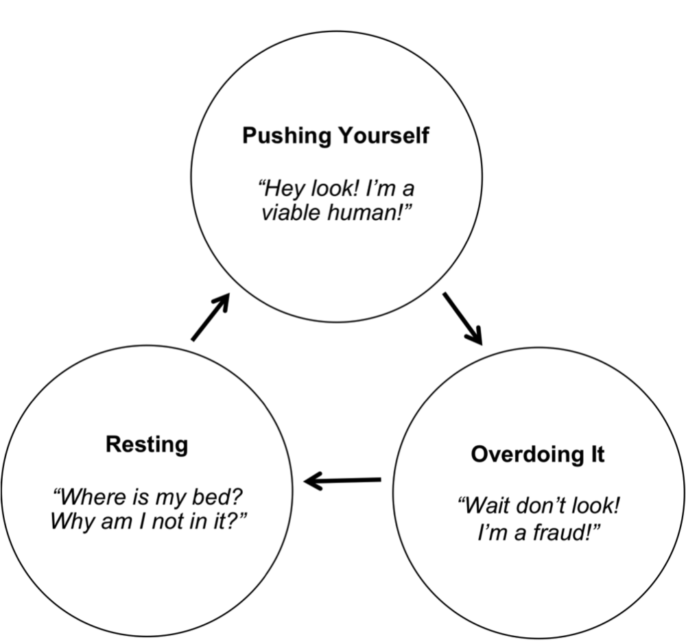 pushing yourself phases.png